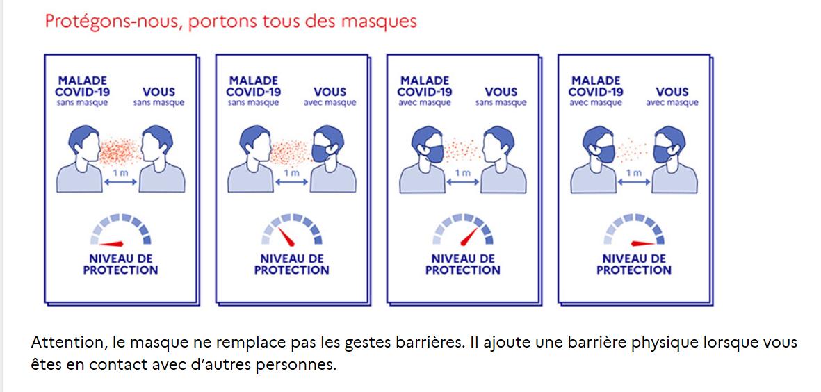 Les gestes barrières covid 19.